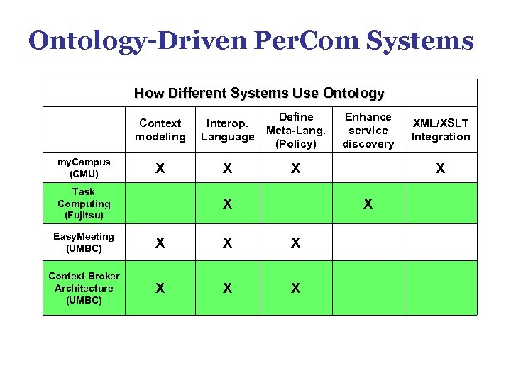 Ontology-Driven Per. Com Systems How Different Systems Use Ontology Context modeling my. Campus (CMU)