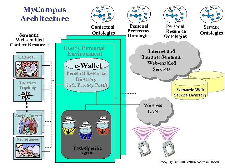 My. Campus Architecture Semantic Web-enabled Context Resources Calendar Contextual Ontologies User's Personal Environment e-Wallet
