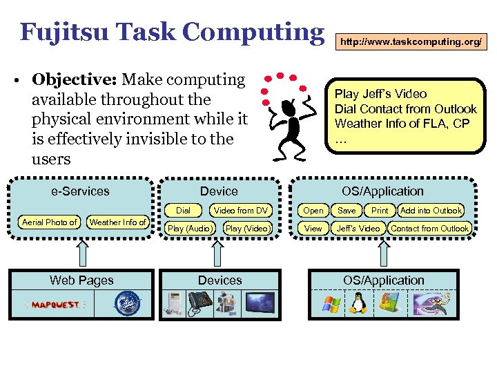 Fujitsu Task Computing • Objective: Make computing available throughout the physical environment while it