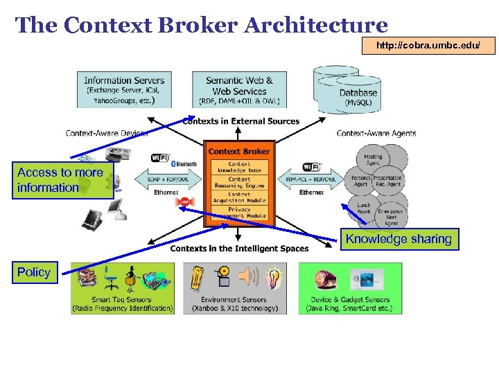 The Context Broker Architecture http: //cobra. umbc. edu/ Access to more information Knowledge sharing