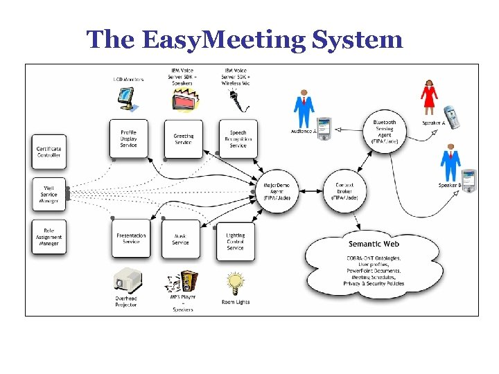 The Easy. Meeting System