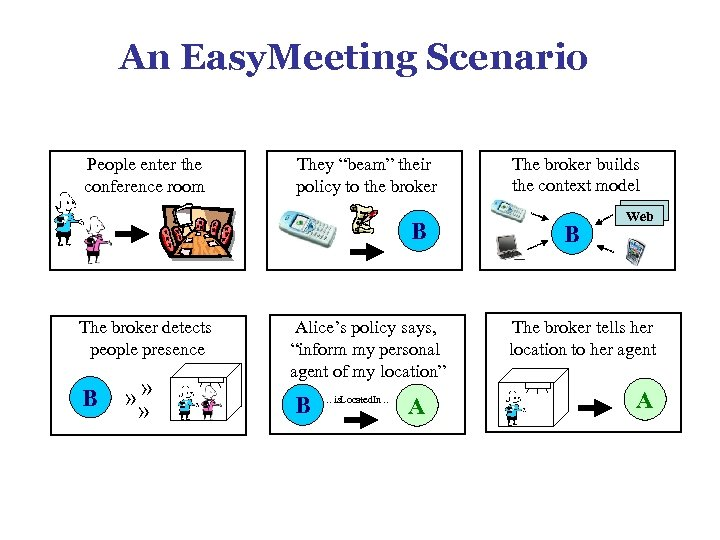 """An Easy. Meeting Scenario People enter the conference room They """"beam"""" their policy to"""