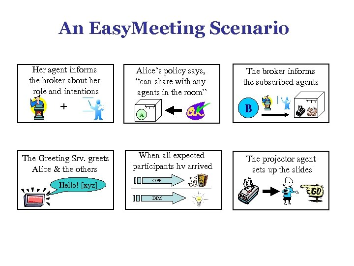 An Easy. Meeting Scenario Her agent informs the broker about her role and intentions