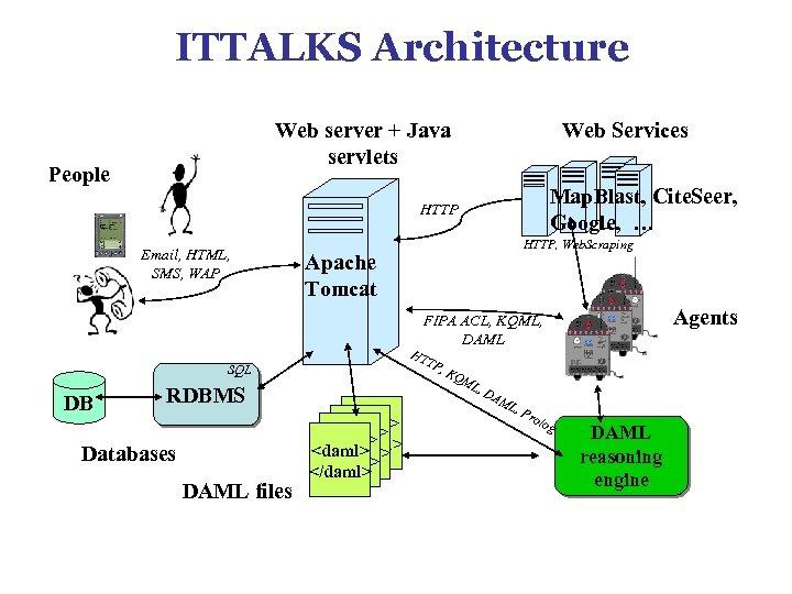 ITTALKS Architecture Web Services Web server + Java servlets People Map. Blast, Cite. Seer,
