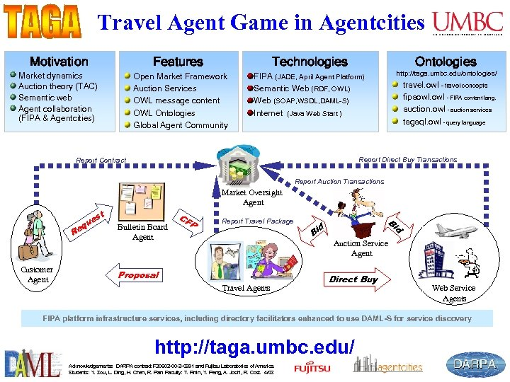 Travel Agent Game in Agentcities Motivation Features Market dynamics Auction theory (TAC) Semantic web