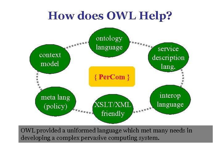 How does OWL Help? context model ontology language service description lang. { Per. Com
