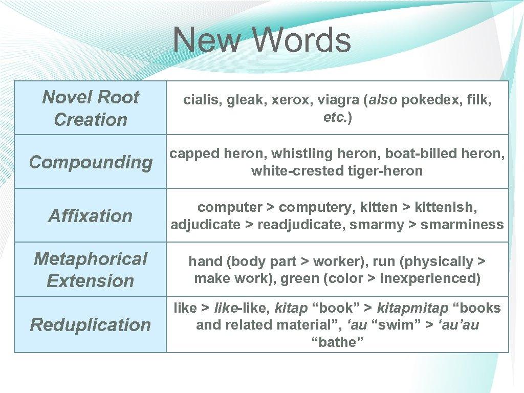 New Words Novel Root Creation cialis, gleak, xerox, viagra (also pokedex, filk, etc. )