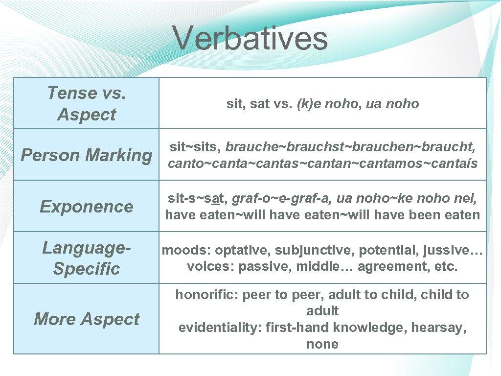 Verbatives Tense vs. Aspect sit, sat vs. (k)e noho, ua noho Person Marking sit~sits,