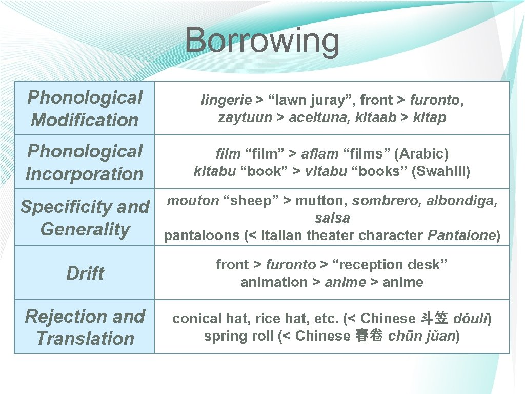 "Borrowing Phonological Modification lingerie > ""lawn juray"", front > furonto, zaytuun > aceituna, kitaab"