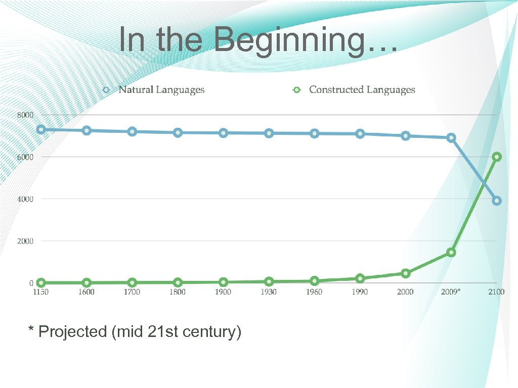 In the Beginning… * Projected (mid 21 st century) 3