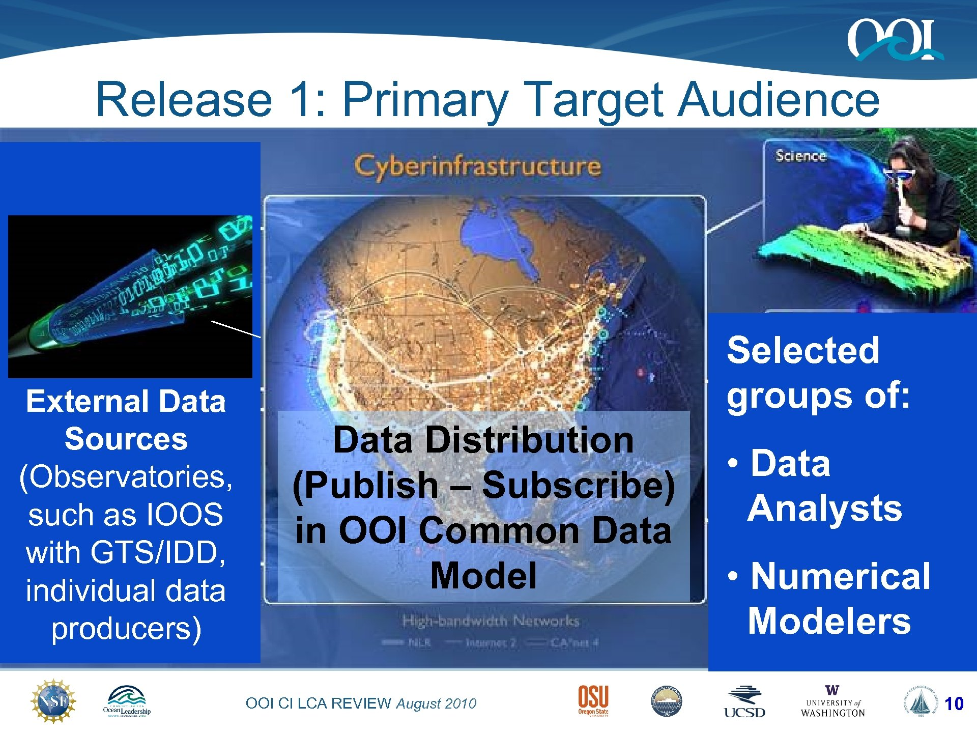 Release 1: Primary Target Audience External Data Sources (Observatories, such as IOOS with GTS/IDD,