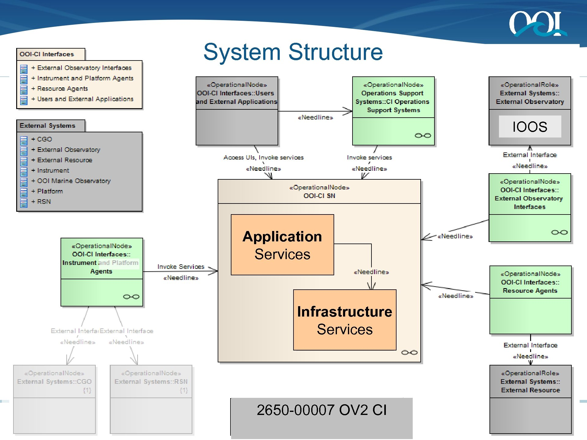 System Structure IOOS Application Services Infrastructure Services 2650 -00007 OV 2 CI OOI CI