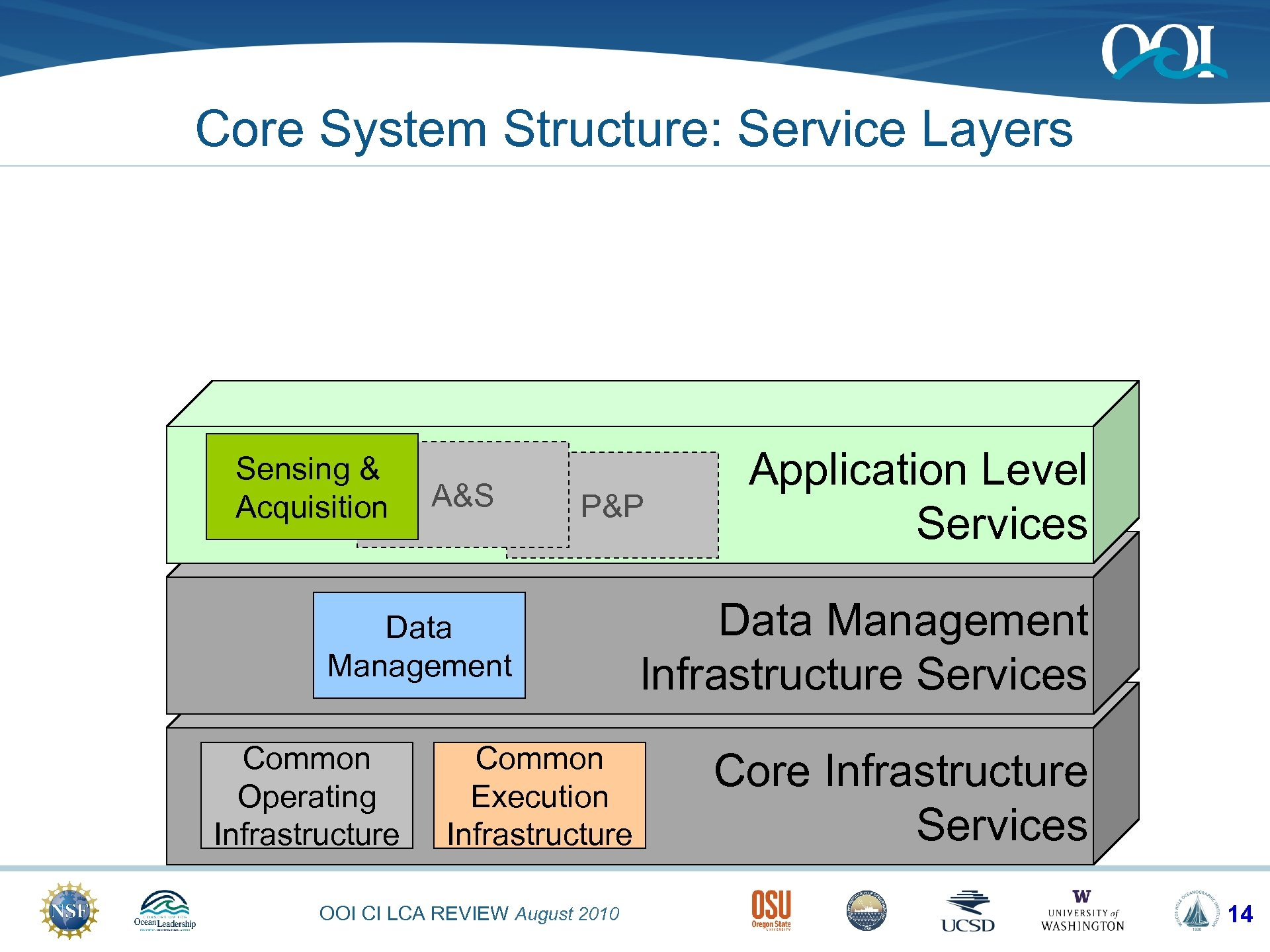 Core System Structure: Service Layers Sensing & Acquisition A&S P&P Data Management Common Operating
