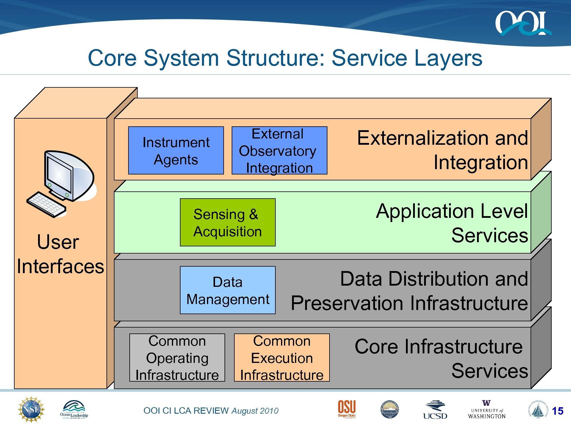 Core System Structure: Service Layers Instrument Agents User Interfaces External Observatory Integration Application Level