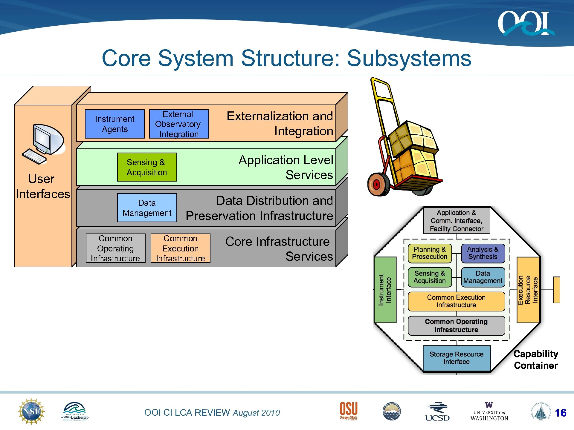Core System Structure: Subsystems Instrument Agents User Interfaces External Observatory Integration Application Level Services