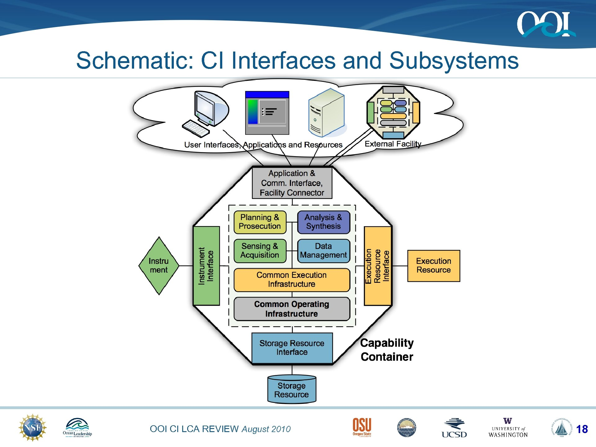 Schematic: CI Interfaces and Subsystems OOI CI LCA REVIEW August 2010 18