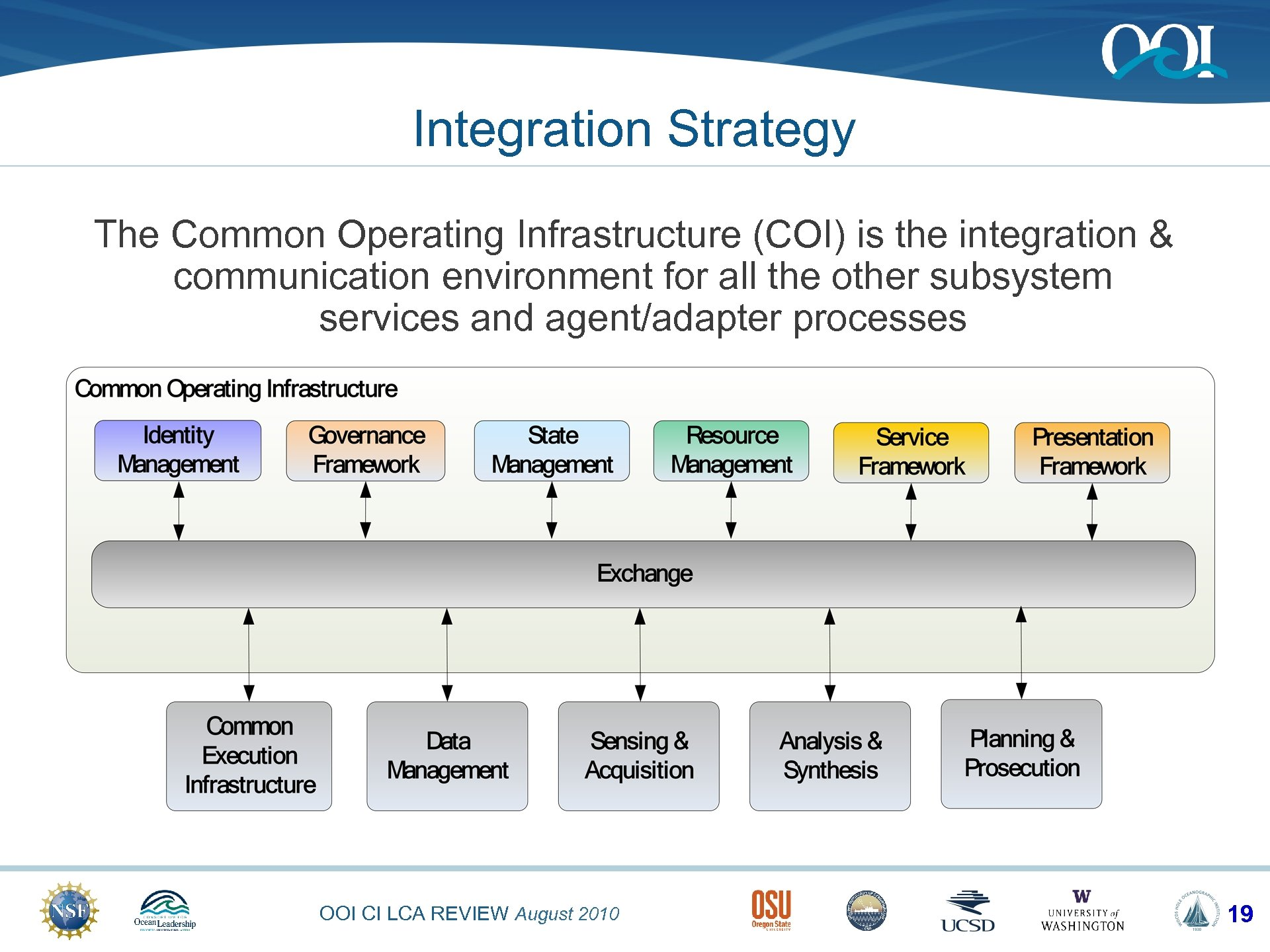 Integration Strategy The Common Operating Infrastructure (COI) is the integration & communication environment for