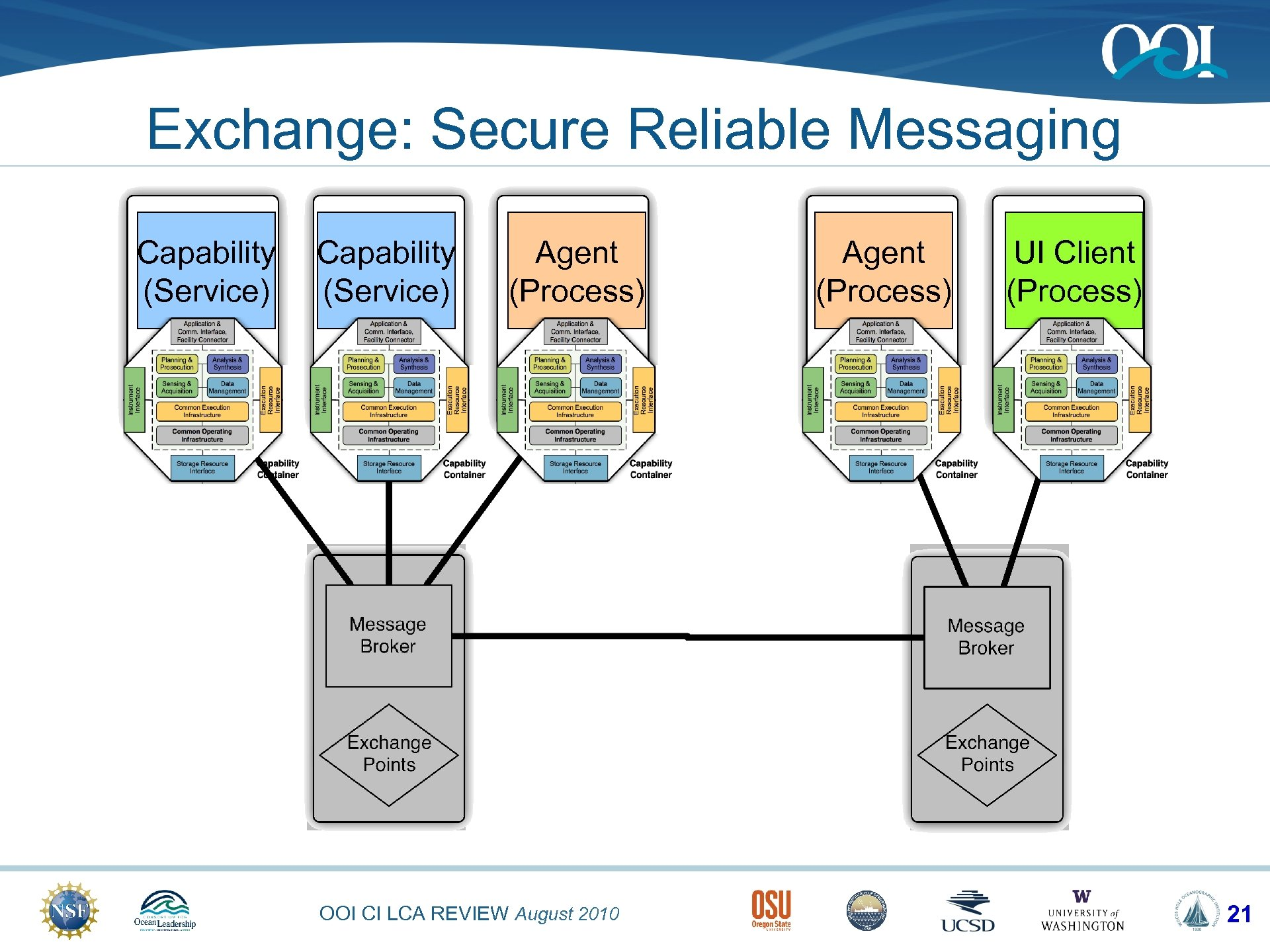 Exchange: Secure Reliable Messaging Capability (Service) Agent (Process) OOI CI LCA REVIEW August 2010