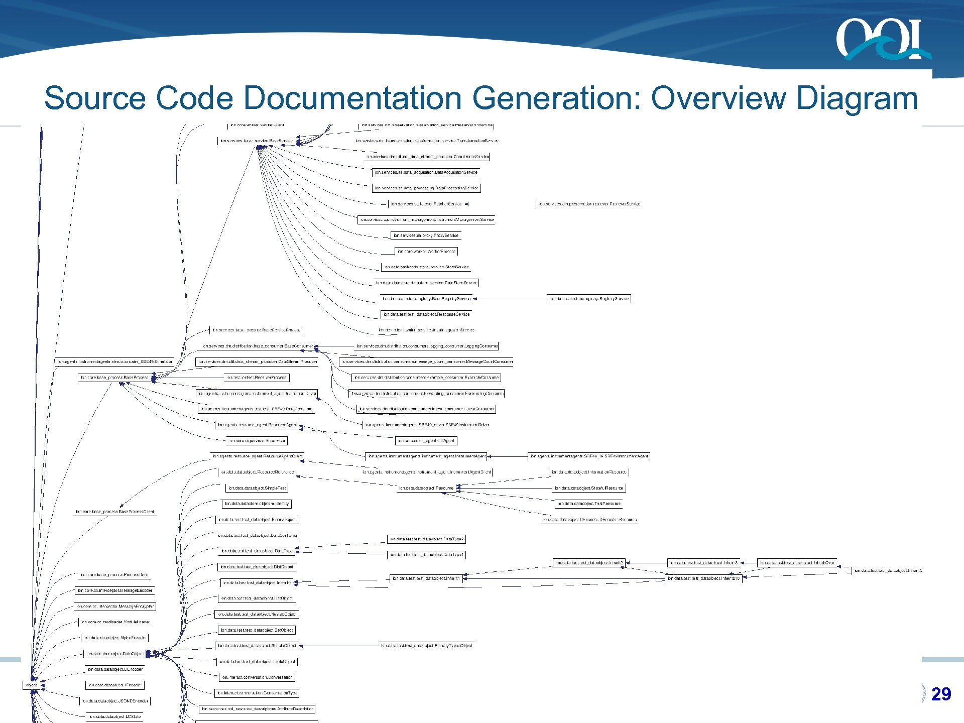 Source Code Documentation Generation: Overview Diagram OOI CI LCA REVIEW August 2010 29