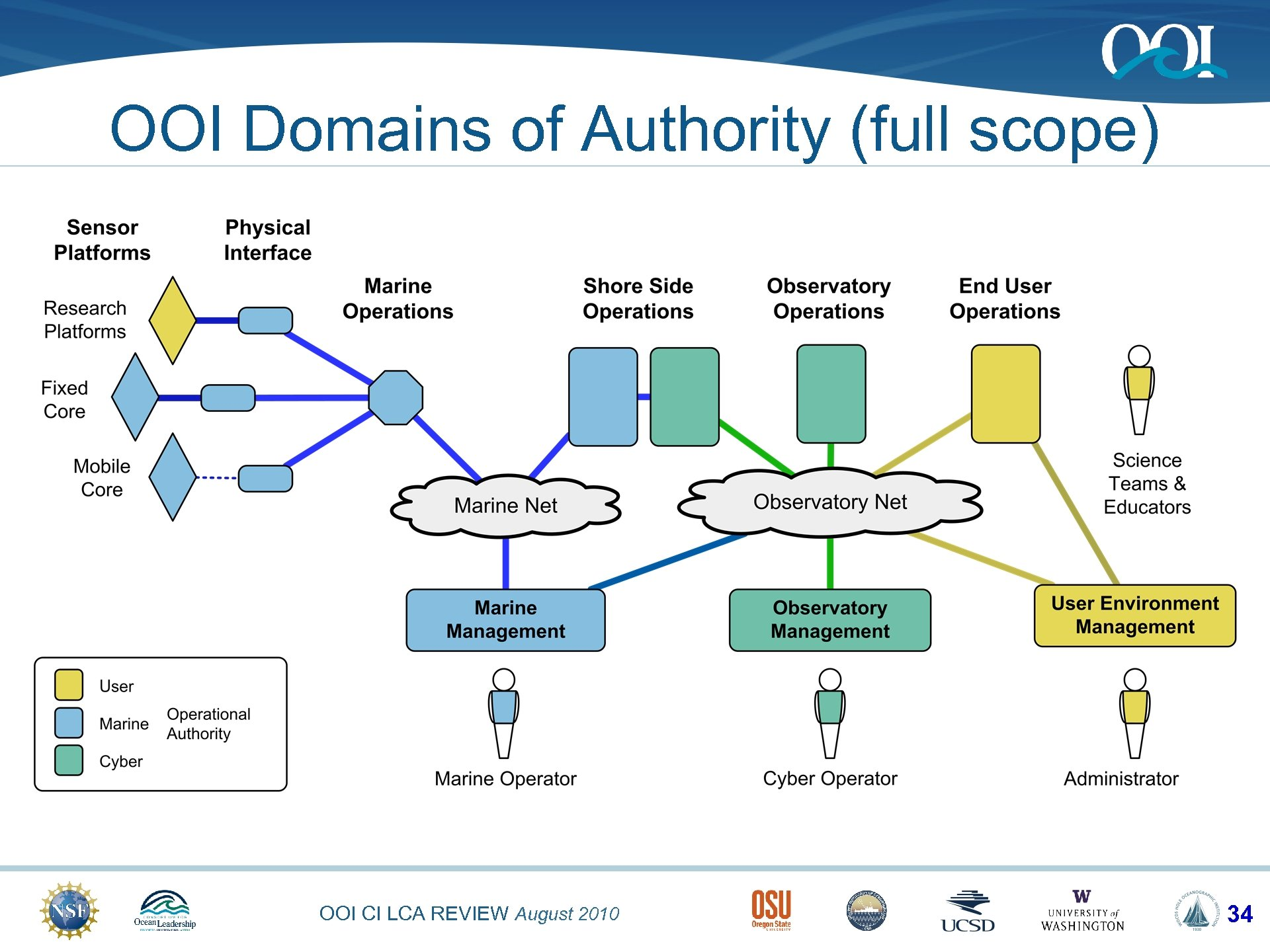 OOI Domains of Authority (full scope) OOI CI LCA REVIEW August 2010 34