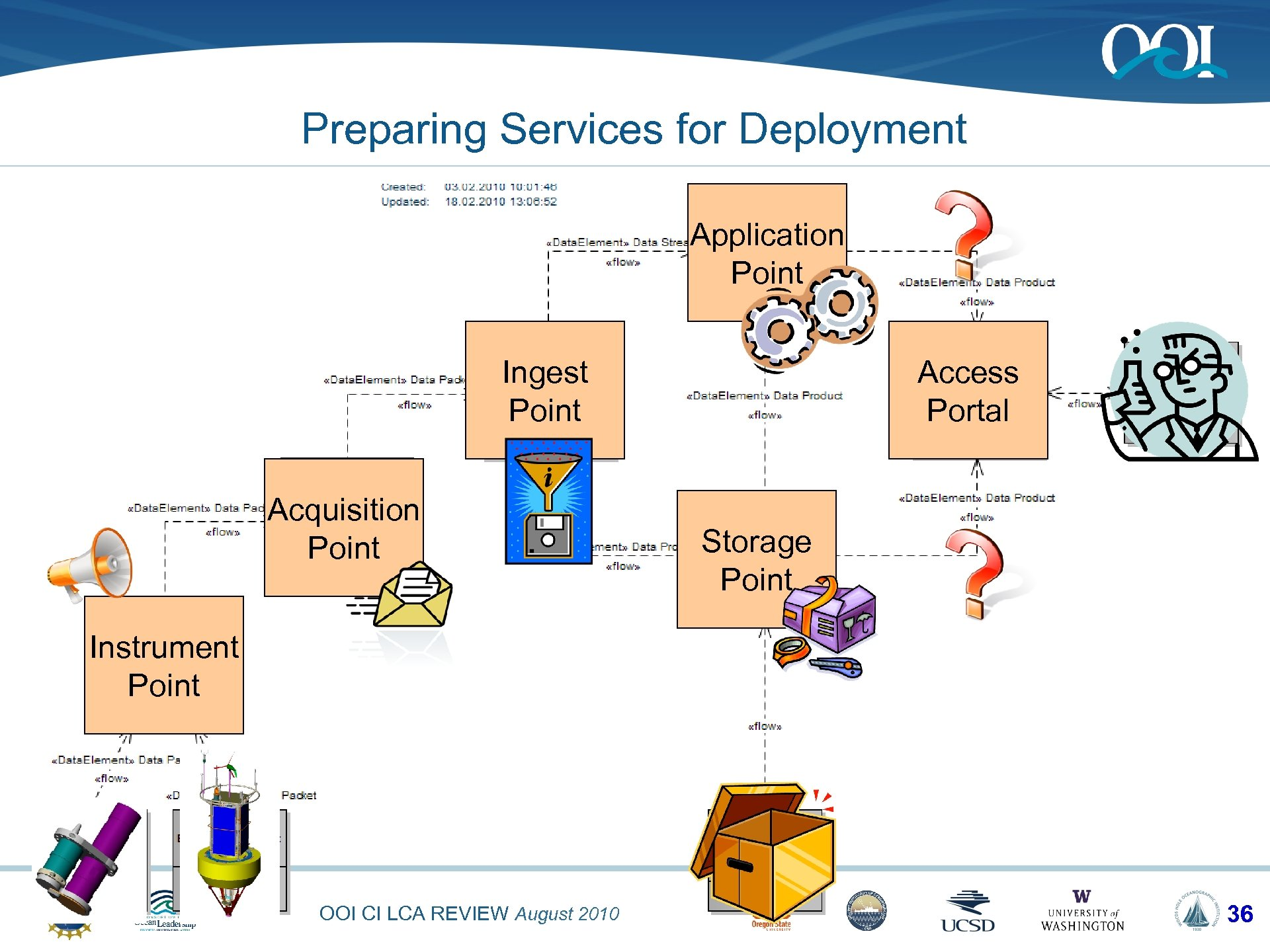 Preparing Services for Deployment Application Point Ingest Point Acquisition Point Access Portal Storage Point