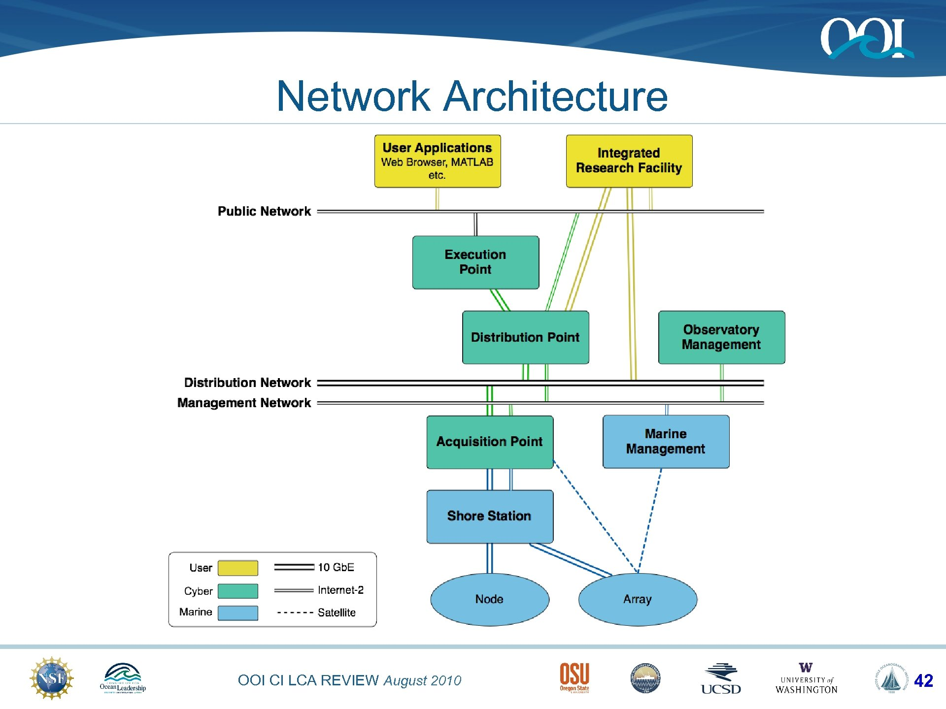Network Architecture OOI CI LCA REVIEW August 2010 42