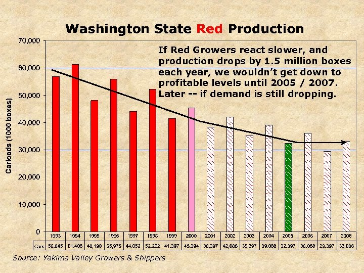 If Red Growers react slower, and production drops by 1. 5 million boxes each
