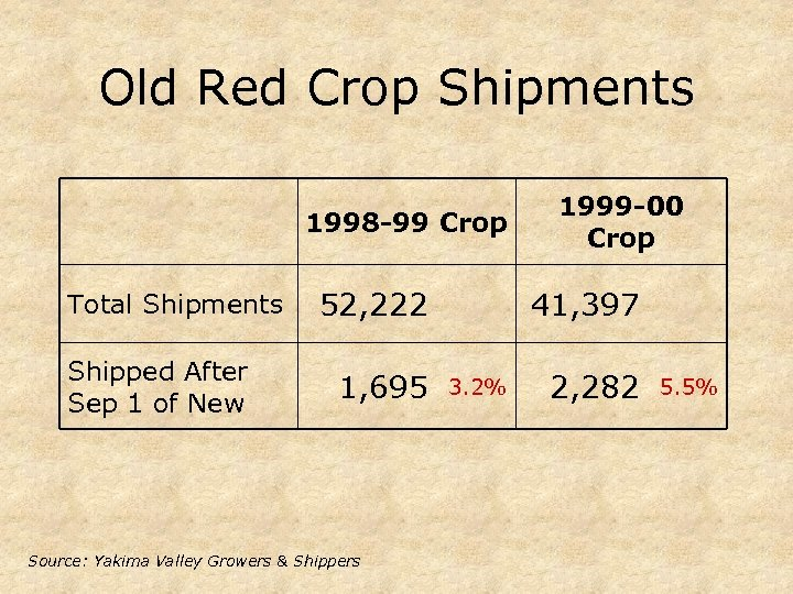 Old Red Crop Shipments 1998 -99 Crop Total Shipments Shipped After Sep 1 of