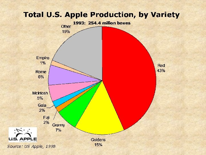 Source: US Apple, 1998