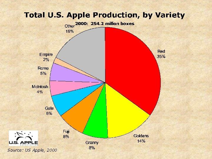 Source: US Apple, 2000