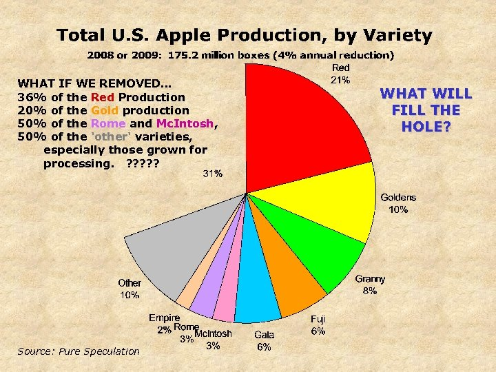 WHAT IF WE REMOVED… 36% of the Red Production 20% of the Gold production