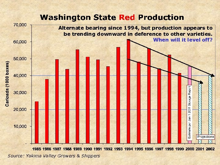 Alternate bearing since 1994, but production appears to be trending downward in deference to
