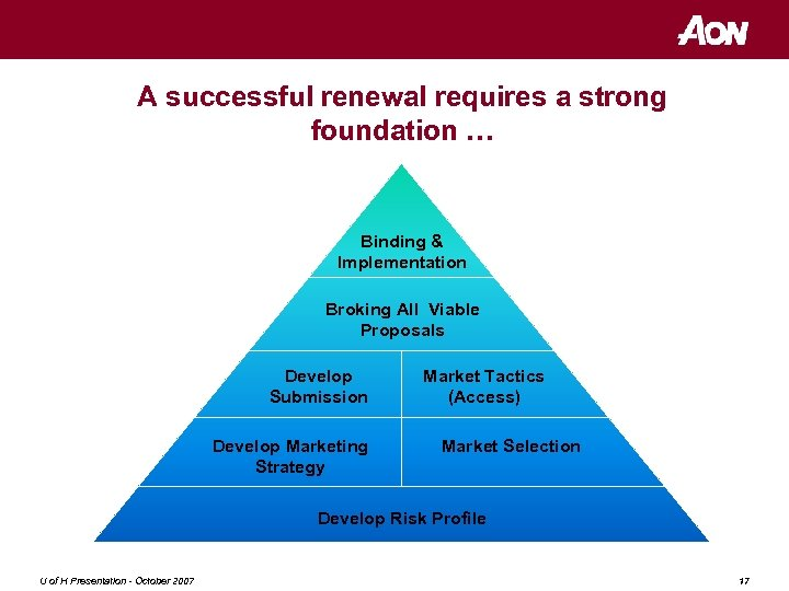 A successful renewal requires a strong foundation … 1 Week Minimum 4 Weeks 2