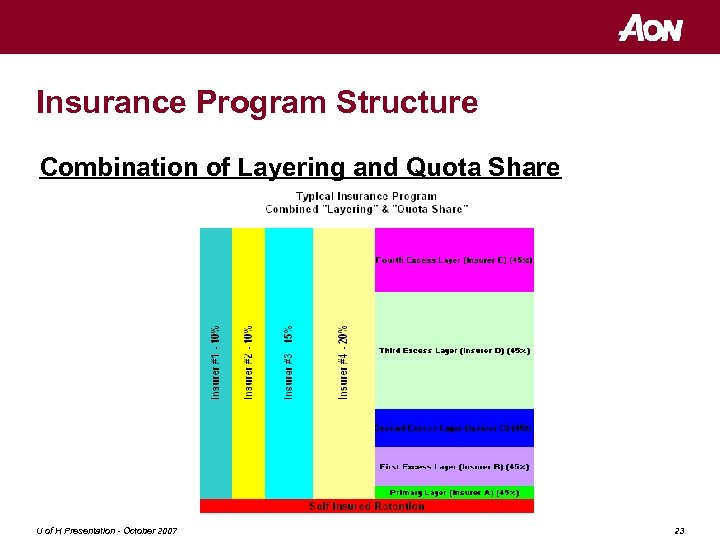 Insurance Program Structure Combination of Layering and Quota Share U of H Presentation -