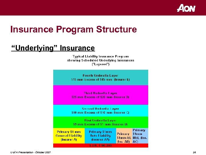 "Insurance Program Structure ""Underlying"" Insurance U of H Presentation - October 2007 24"