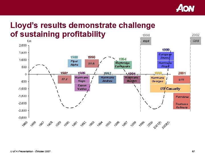 Lloyd's results demonstrate challenge 1996 of sustaining profitability 2002 CSG R&R 1985 & prior