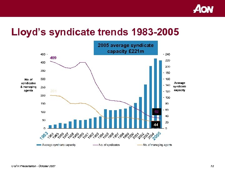 Lloyd's syndicate trends 1983 -2005 average syndicate capacity £ 221 m £m 409 201