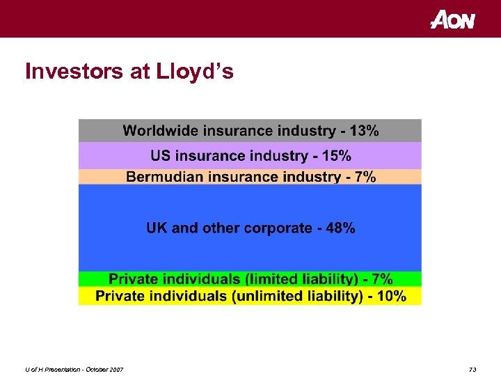 Investors at Lloyd's U of H Presentation - October 2007 73