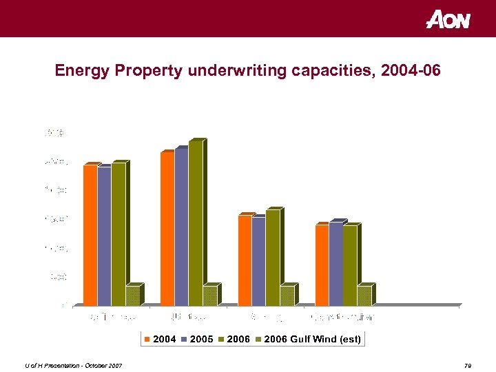 Energy Property underwriting capacities, 2004 -06 US$m U of H Presentation - October 2007