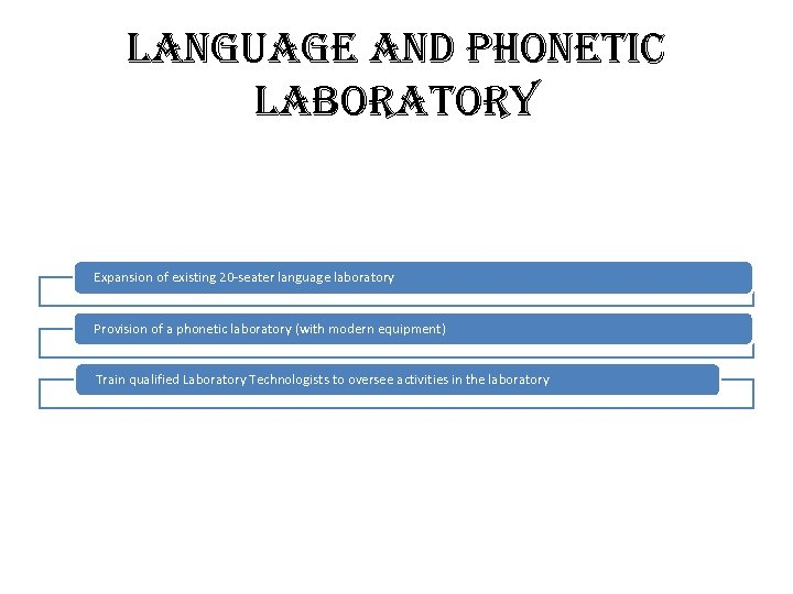 lang. Uage and Phonetic laborator. Y Expansion of existing 20 -seater language laboratory Provision