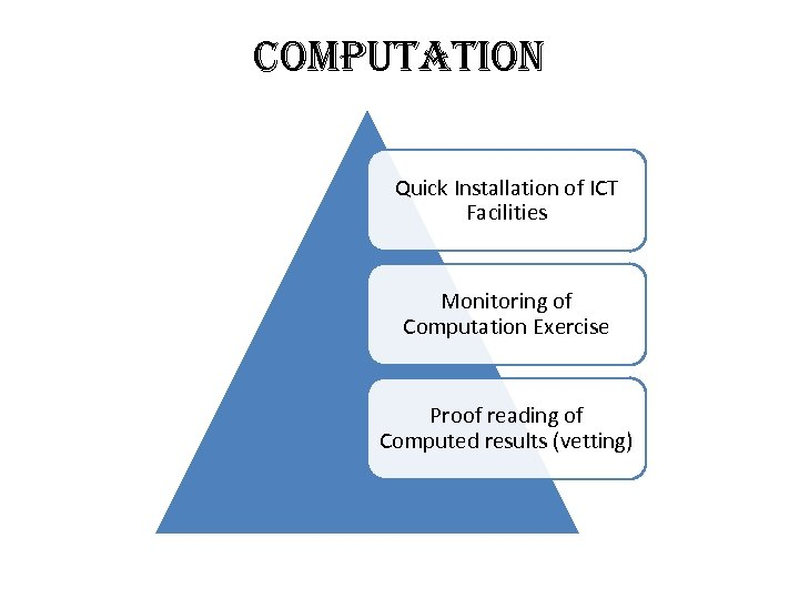 com. PUtation Quick Installation of ICT Facilities Monitoring of Computation Exercise Proof reading of