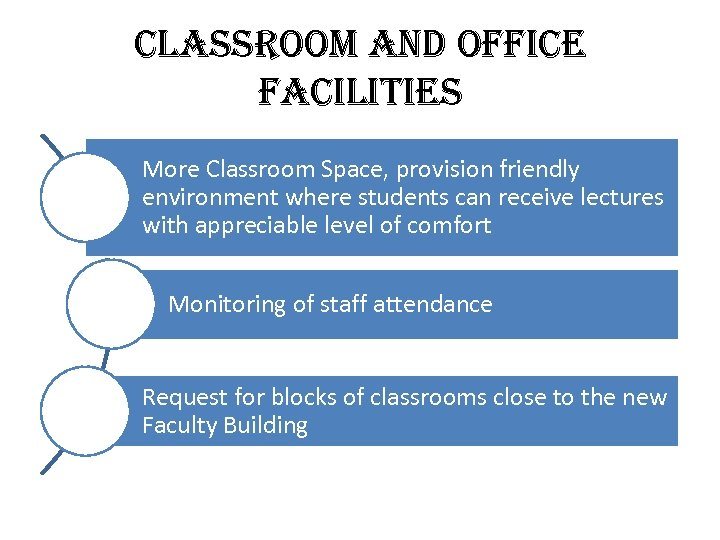 classroom and office facilities More Classroom Space, provision friendly environment where students can receive
