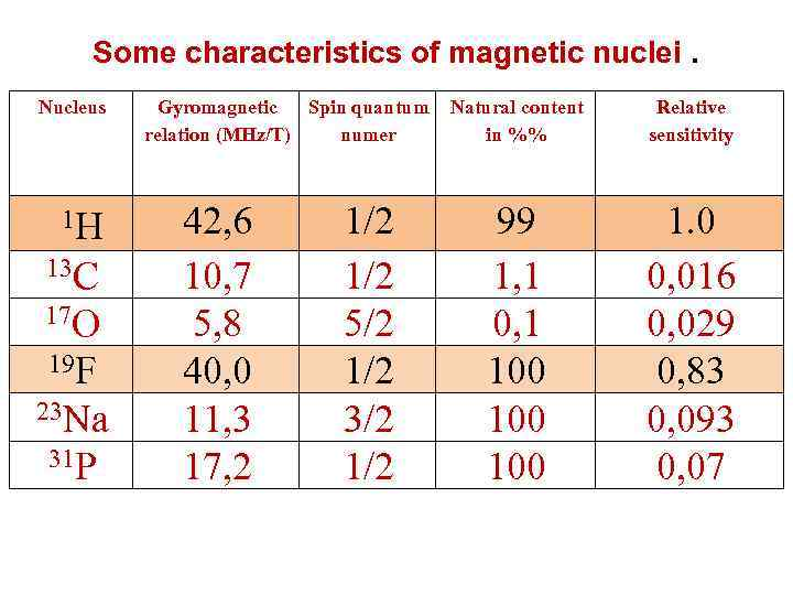 Some characteristics of magnetic nuclei. Nucleus 1 H 13 C 17 O 19 F
