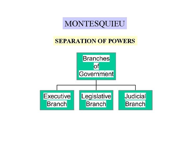 MONTESQUIEU SEPARATION OF POWERS