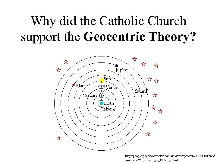 Why did the Catholic Church support the Geocentric Theory? http: //people. physics. carleton. ca/~watson/Physics/NSCI