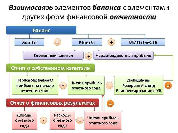 Анал з пасиву баланса