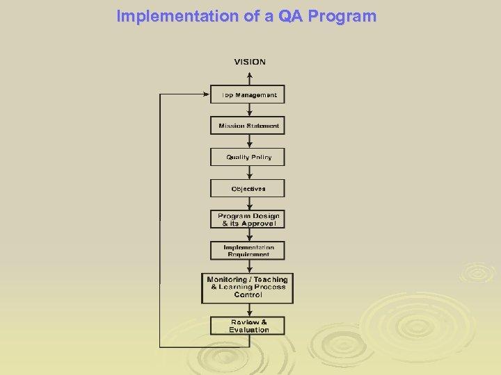 Implementation of a QA Program