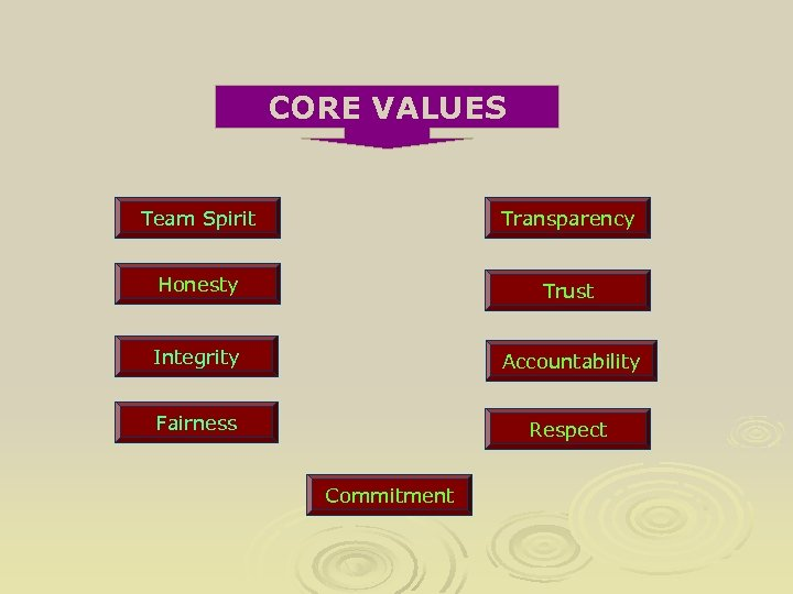 CORE VALUES Team Spirit Transparency Honesty Trust Integrity Accountability Fairness Respect Commitment