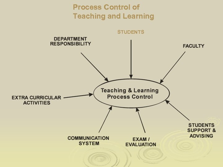 Process Control of Teaching and Learning STUDENTS