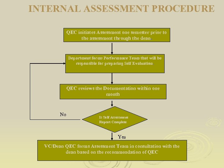INTERNAL ASSESSMENT PROCEDURE QEC initiates Assessment one semester prior to the assessment through the